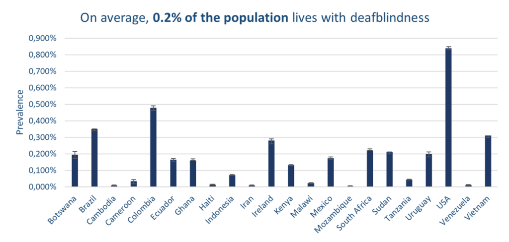 On average, 0,2% of the population lives with deafblindness